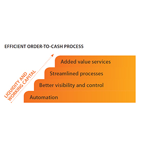 The economic situation calls for more efficient order-to-cash processes
