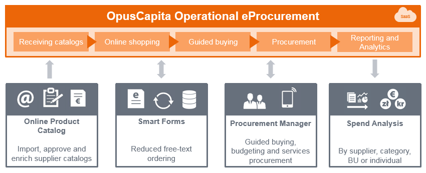 Buy Smarter - eProcurement Solutions