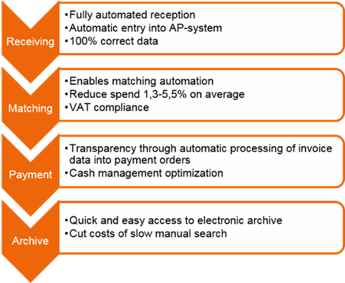 E-invoicing - benefits of receiving e-invoices