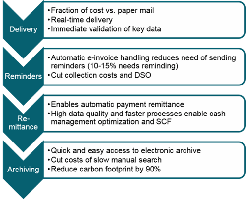 Benefits of sending e-invoices