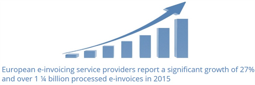 Brisk growth in E-invoicing