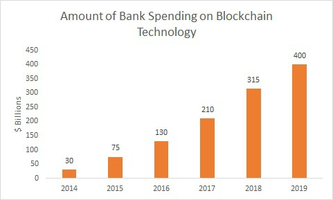 Graphic on the amount of bank spending on blockchain technology