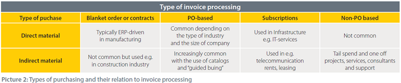 Improving your invoice data quality