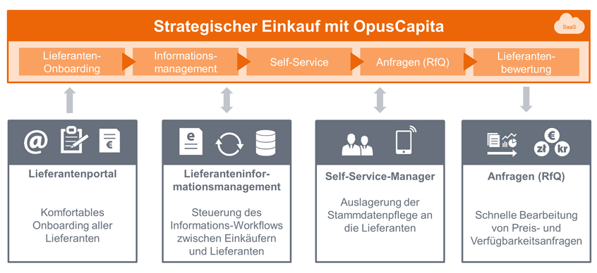 OpusCapita-Sourcing – strategisches Sourcing