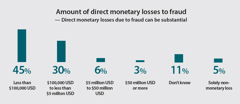 Amount of direct monetary losses to payment fraud