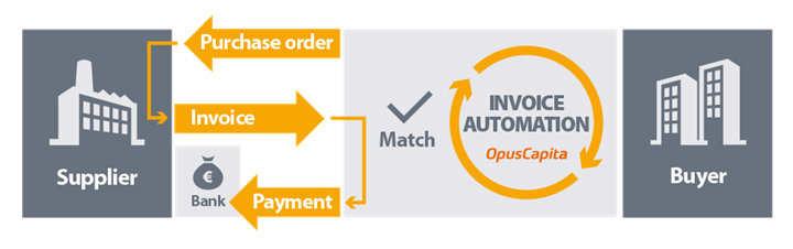 Invoice Automation Simple